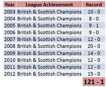 Bulls League History